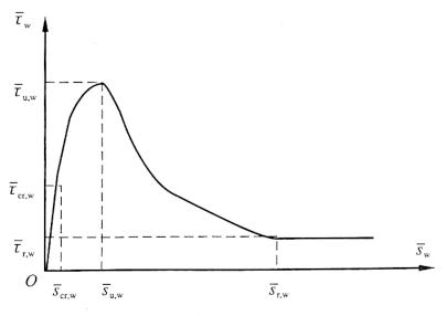 图12-24锈后钢筋混凝土的r-sw 关系理论模型