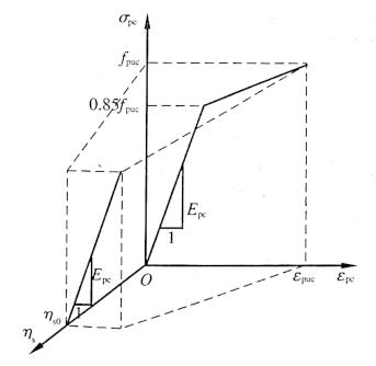 图12-17典型锈蚀预应力筋应力-应变关系