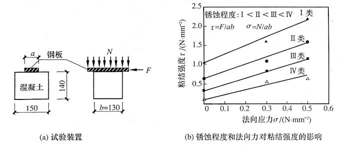 图12-20胀裂前钢筋锈蚀对粘结强度影响的模拟试验
