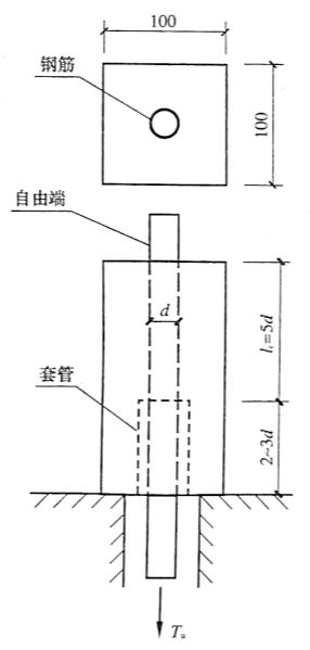 图3-8测试粘结强度的拔出试验