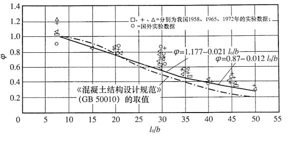 图4-14稳定系数9与长细比关系曲线