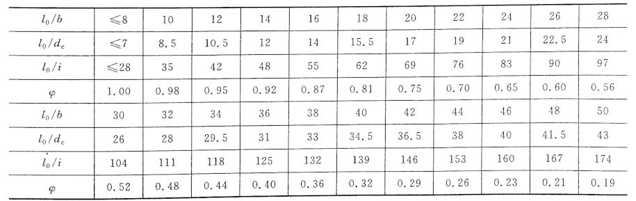 表4-1钢筋混凝土轴心受压构件的稳定系数
