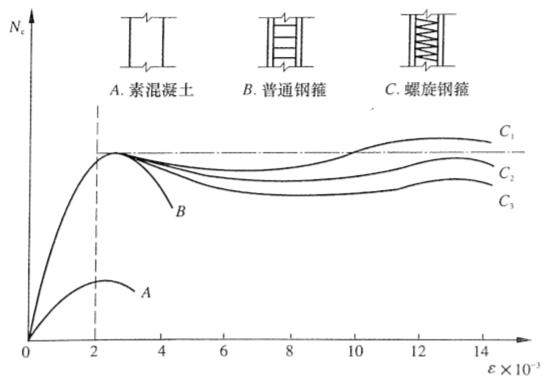 图4-15不同轴心受压柱的N。-e关系曲线