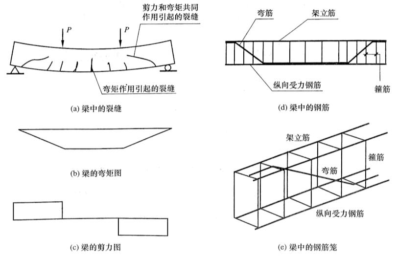 图5-6梁的受力特征和配筋形式