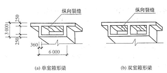 图11-4公路箱形梁桥顶板的纵向温度裂缝