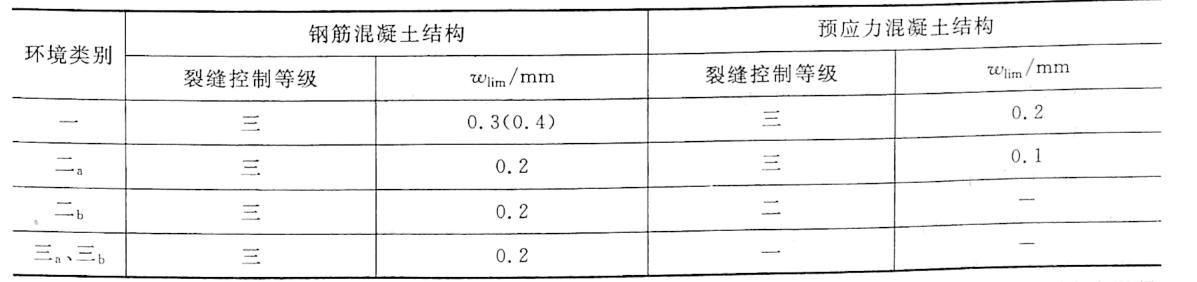 表11-2结构构件的最大裂缝宽度限值
