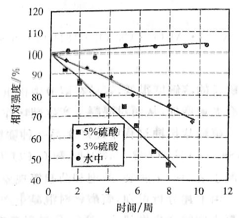 图12-6受硫酸侵蚀后 混凝土抗压强度的变化