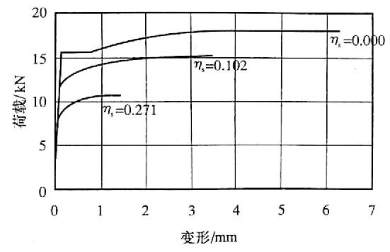 图12-13锈蚀钢筋(6)的荷载-变形关系曲线